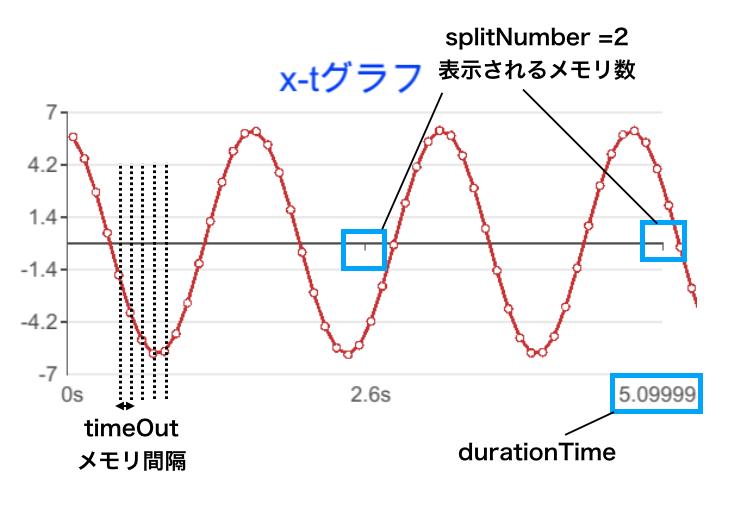グラフの説明