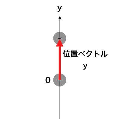 単振動における位置ベクトル