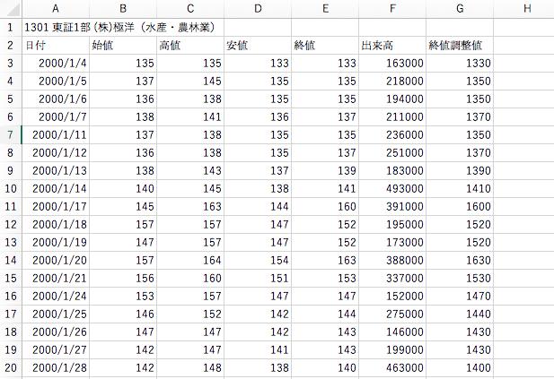 コード1301のCSVデータ